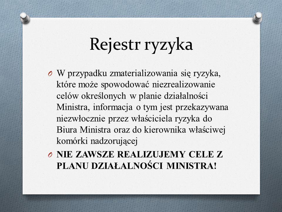 O W przypadku zmaterializowania się ryzyka, które może spowodować niezrealizowanie celów określonych w planie działalności Ministra, informacja o tym