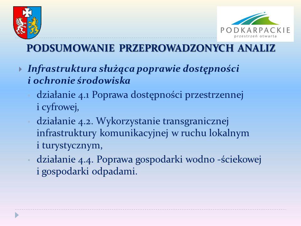  Infrastruktura służąca poprawie dostępności i ochronie środowiska działanie 4.1 Poprawa dostępności przestrzennej i cyfrowej, działanie 4.2. Wykorzy