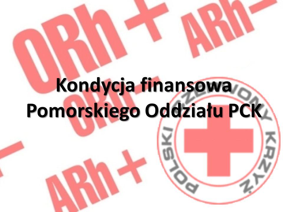Pomorski Oddział Okręgowy Polskiego Czerwonego Krzyża w Gdańsku jako jednostka prowadząca działalność pożytku publicznego jest organizacją non profit, co oznacza że nie można jej oceniać na podstawie osiąganego zysku, natomiast wymiernym wskaźnikiem oceny organizacji jest ilość i jakość osiąganych celów służących dobru publicznemu.
