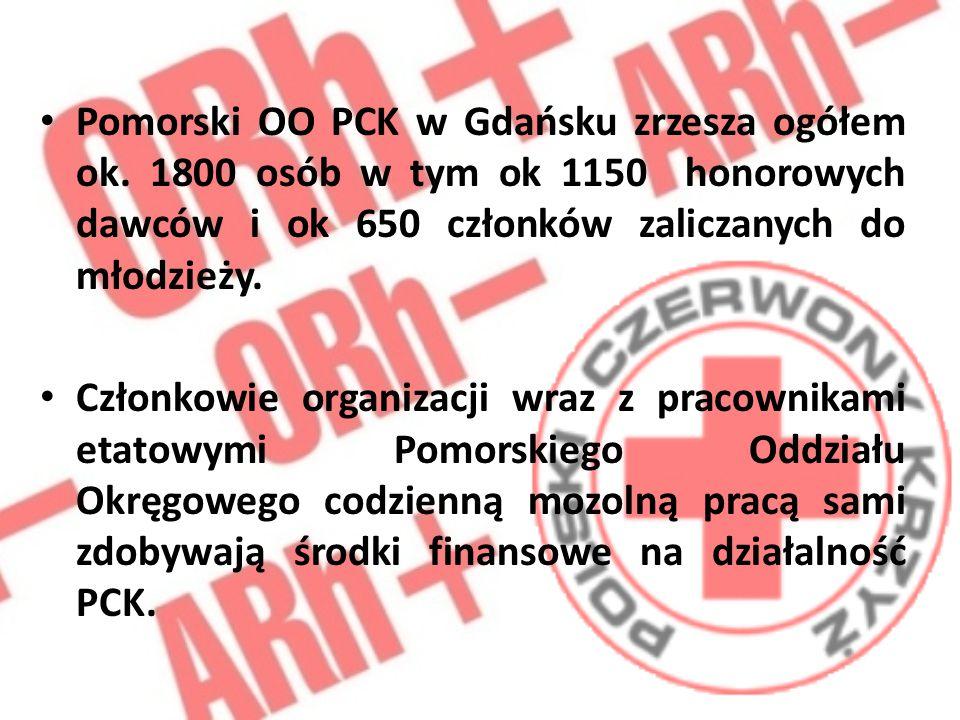 Pomorski OO PCK w Gdańsku zrzesza ogółem ok.