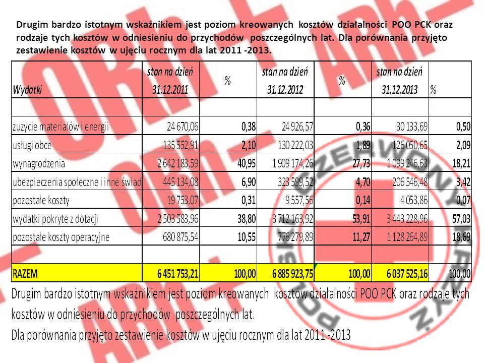 Drugim bardzo istotnym wskaźnikiem jest poziom kreowanych kosztów działalności POO PCK oraz rodzaje tych kosztów w odniesieniu do przychodów poszczególnych lat.