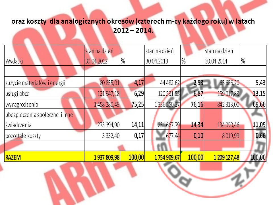 oraz koszty dla analogicznych okresów (czterech m-cy każdego roku) w latach 2012 – 2014.