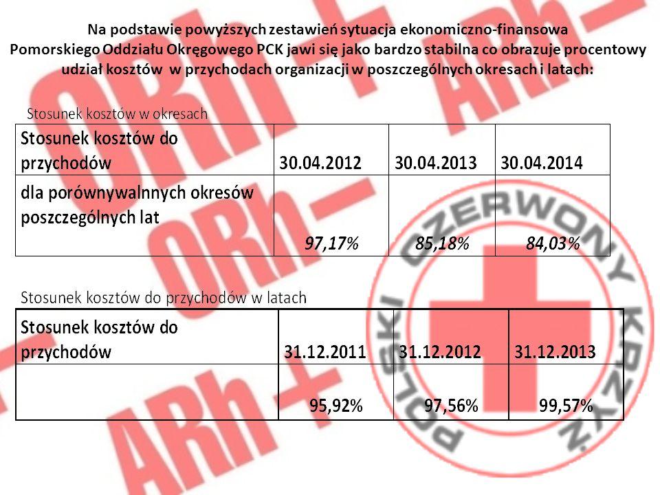 Pomorski Oddział Okręgowy PCK w roku 2013 zrealizował zysk bilansowy netto w kwocie 27.155,76zł.