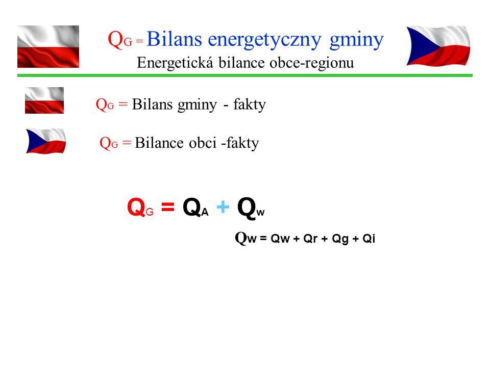 Q G = Bilans energetyczny gminy Energetická bilance obce-regionu Q G = Bilans gminy - fakty Q G = Q A + Q w Q w = Qw + Qr + Qg + Qi Q G = Bilance obci