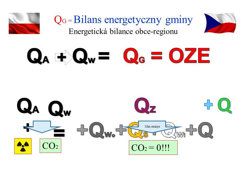 Q G = Bilans energetyczny gminy Energetická bilance obce-regionu CO 2 CO 2 = 0!!! Min emisje
