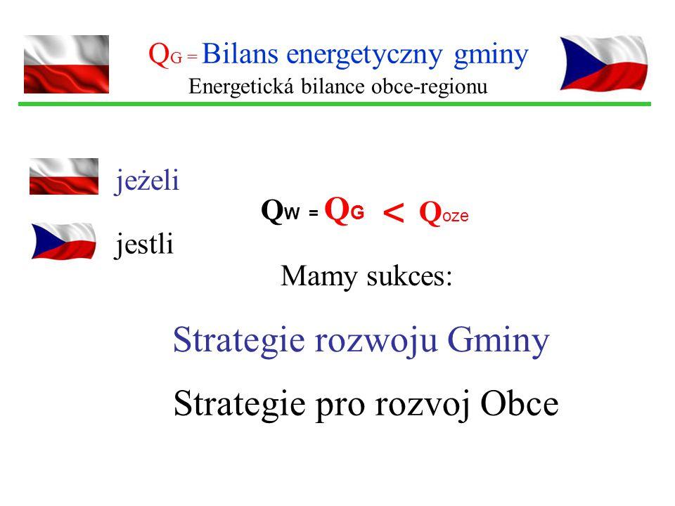 Q W = Q G Q G = Bilans energetyczny gminy Energetická bilance obce-regionu jeżeli jestli Q oze < Strategie rozwoju Gminy Mamy sukces: Strategie pro ro