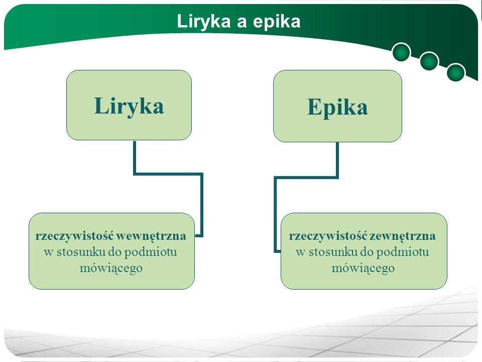 Liryka a epika Liryka rzeczywistość wewnętrzna w stosunku do podmiotu mówiącego Epika rzeczywistość zewnętrzna w stosunku do podmiotu mówiącego