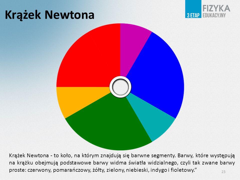 23 Krążek Newtona Krążek Newtona - to koło, na którym znajdują się barwne segmenty. Barwy, które występują na krążku obejmują podstawowe barwy widma ś