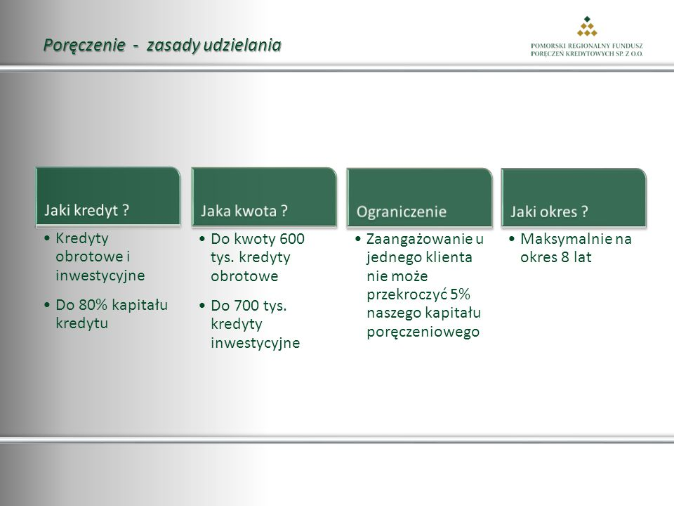 Poręczenie - zasady udzielania Kredyty obrotowe i inwestycyjne Do 80% kapitału kredytu Do kwoty 600 tys.
