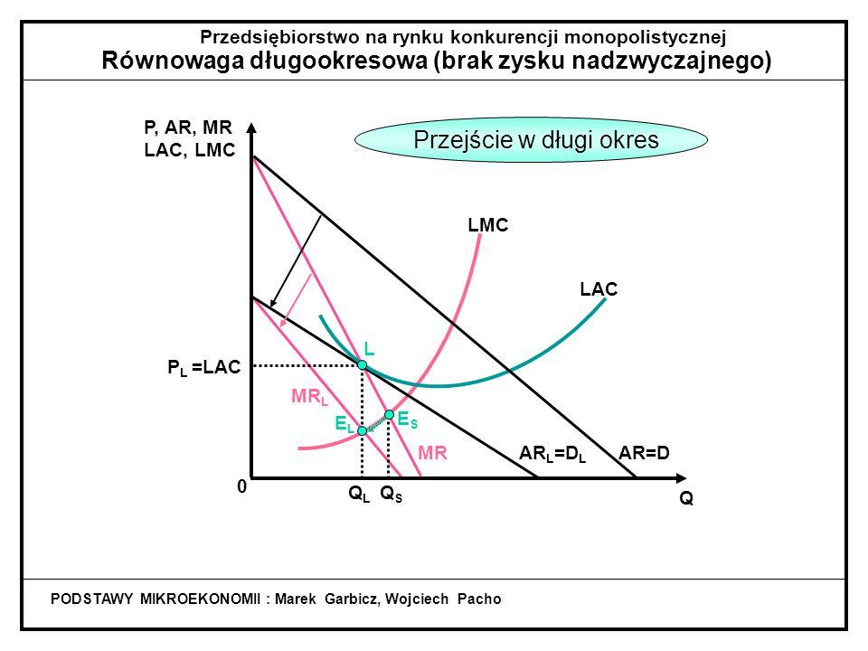 QSQS MR L Przedsiębiorstwo na rynku konkurencji monopolistycznej Równowaga długookresowa (brak zysku nadzwyczajnego) PODSTAWY MIKROEKONOMII : Marek Garbicz, Wojciech Pacho Q P, AR, MR LAC, LMC 0 QLQL LMC AR L =D L LAC L P L =LAC AR=DMR ELEL ESES Jeszcze występuje zysk nadzwyczajny (dla produkcji Q S )