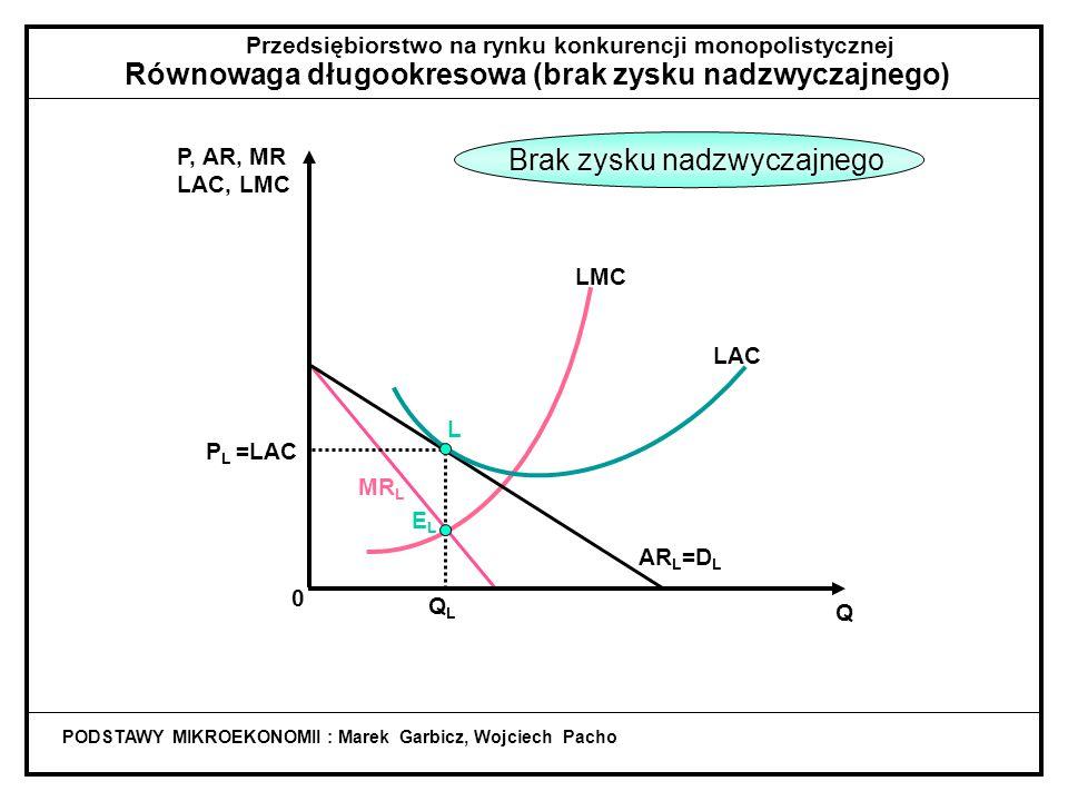 P, AR, MR LAC, LMC MR L Przedsiębiorstwo na rynku konkurencji monopolistycznej Równowaga długookresowa (brak zysku nadzwyczajnego) PODSTAWY MIKROEKONOMII : Marek Garbicz, Wojciech Pacho Q QLQL LMC AR L =D L LAC L P L =LAC AR=DMR ELEL QSQS ESES Przejście w długi okres 0