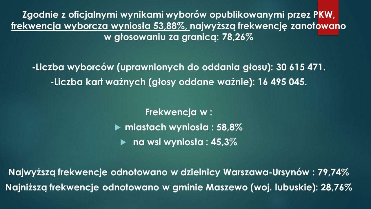 Zgodnie z oficjalnymi wynikami wyborów opublikowanymi przez PKW, frekwencja wyborcza wyniosła 53,88%, najwyższą frekwencję zanotowano w głosowaniu za