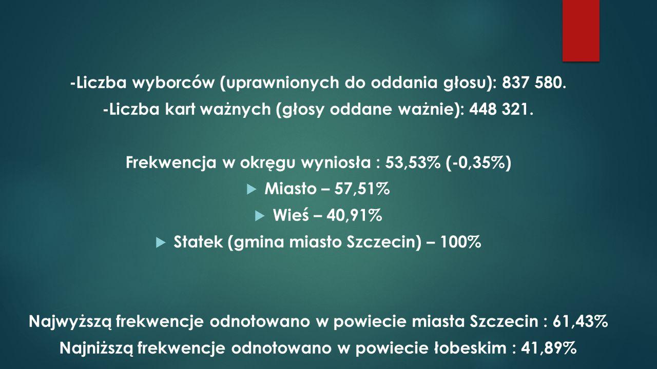 -Liczba wyborców (uprawnionych do oddania głosu): 837 580. -Liczba kart ważnych (głosy oddane ważnie): 448 321. Frekwencja w okręgu wyniosła : 53,53%