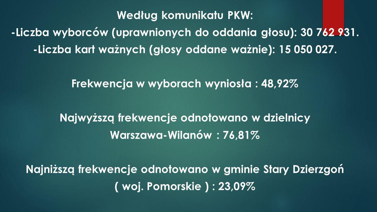 Według komunikatu PKW: -Liczba wyborców (uprawnionych do oddania głosu): 30 762 931. -Liczba kart ważnych (głosy oddane ważnie): 15 050 027. Frekwencj