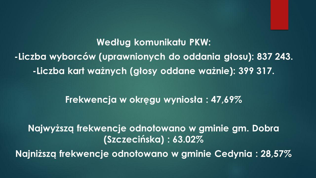Według komunikatu PKW: -Liczba wyborców (uprawnionych do oddania głosu): 837 243. -Liczba kart ważnych (głosy oddane ważnie): 399 317. Frekwencja w ok