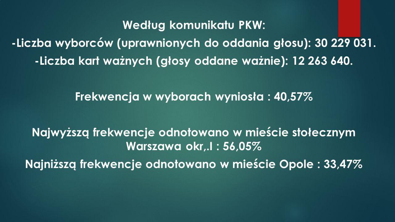 Według komunikatu PKW: -Liczba wyborców (uprawnionych do oddania głosu): 30 229 031. -Liczba kart ważnych (głosy oddane ważnie): 12 263 640. Frekwencj