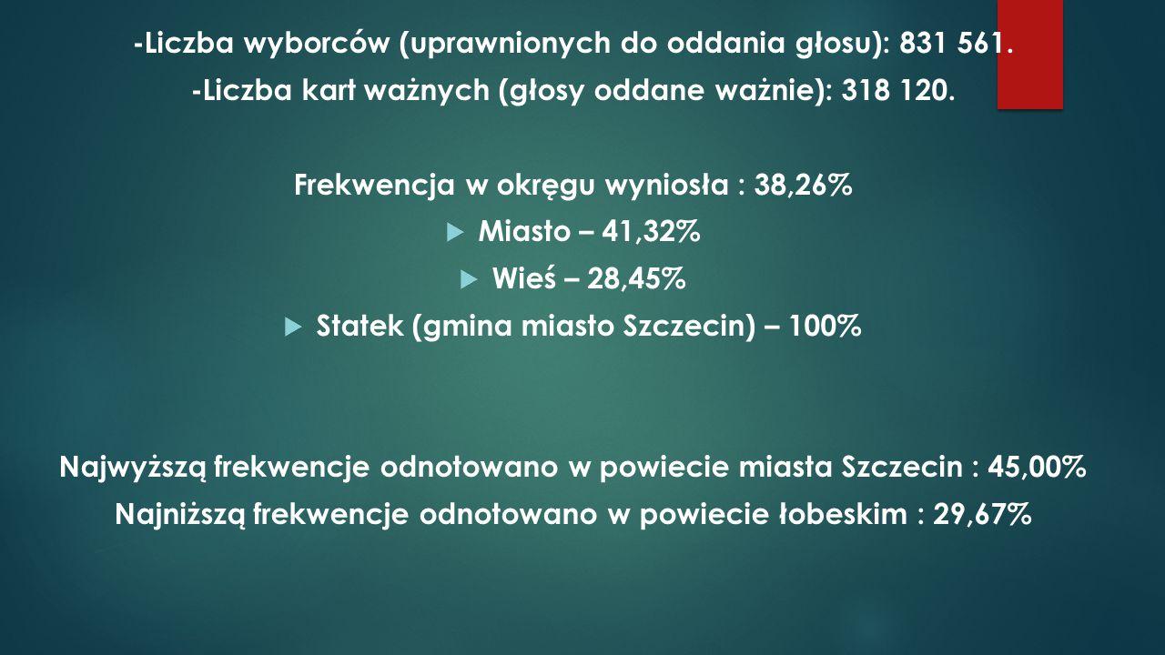 -Liczba wyborców (uprawnionych do oddania głosu): 831 561. -Liczba kart ważnych (głosy oddane ważnie): 318 120. Frekwencja w okręgu wyniosła : 38,26%
