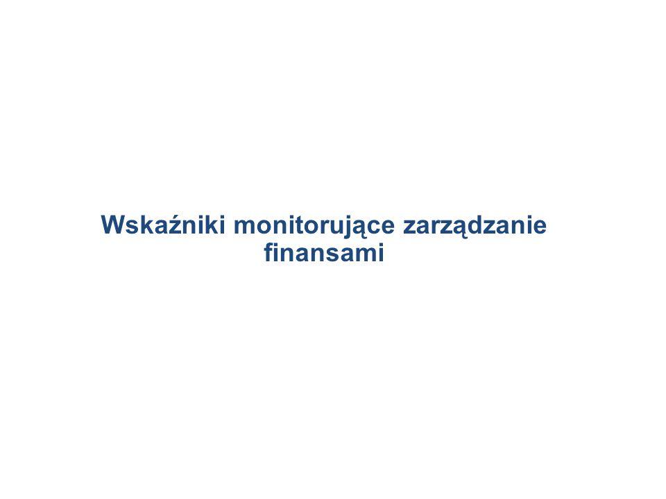 Wskaźniki monitorujące zarządzanie finansami