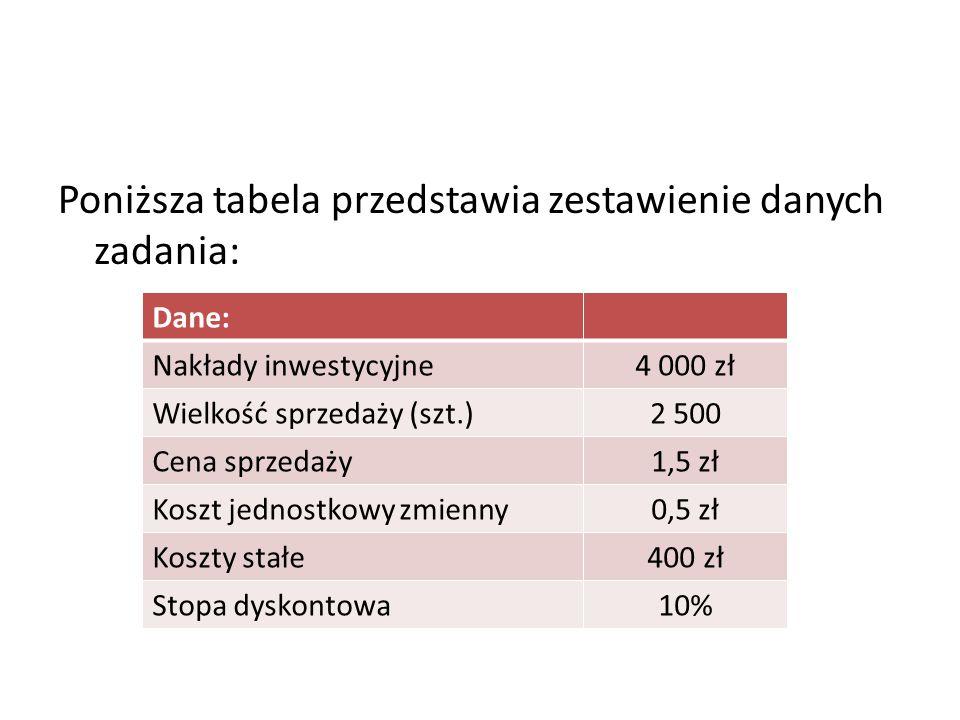 Poniższa tabela przedstawia zestawienie danych zadania: Dane: Nakłady inwestycyjne4 000 zł Wielkość sprzedaży (szt.)2 500 Cena sprzedaży1,5 zł Koszt j