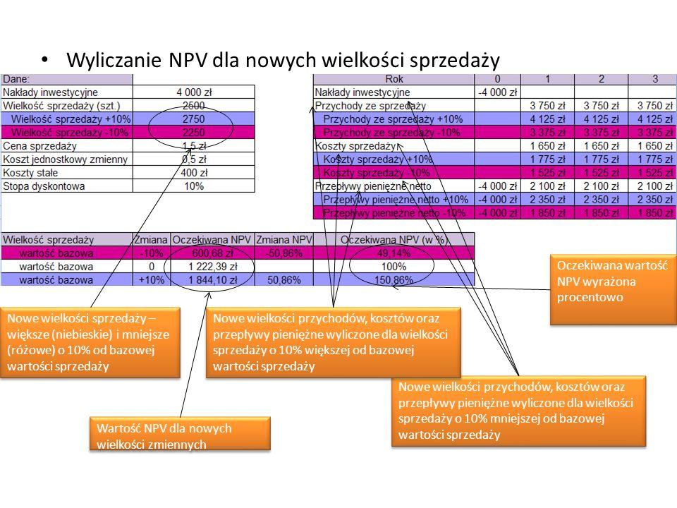 Wyliczanie NPV dla nowych wielkości sprzedaży Nowe wielkości sprzedaży – większe (niebieskie) i mniejsze (różowe) o 10% od bazowej wartości sprzedaży