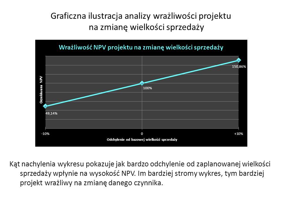 Graficzna ilustracja analizy wrażliwości projektu na zmianę wielkości sprzedaży Kąt nachylenia wykresu pokazuje jak bardzo odchylenie od zaplanowanej