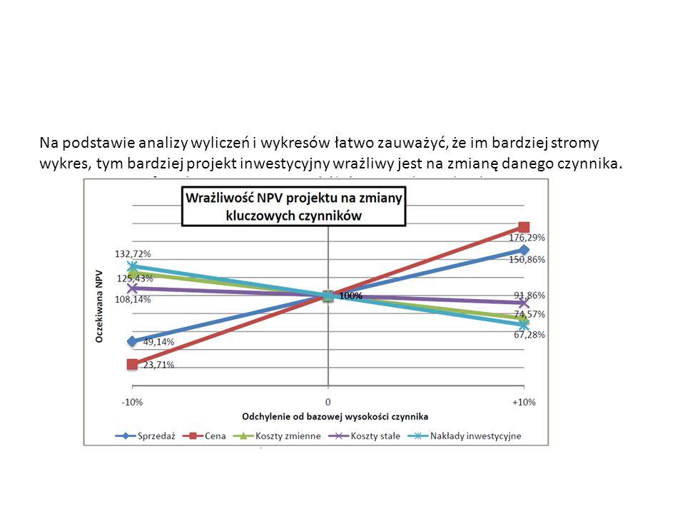 Na podstawie analizy wyliczeń i wykresów łatwo zauważyć, że im bardziej stromy wykres, tym bardziej projekt inwestycyjny wrażliwy jest na zmianę daneg