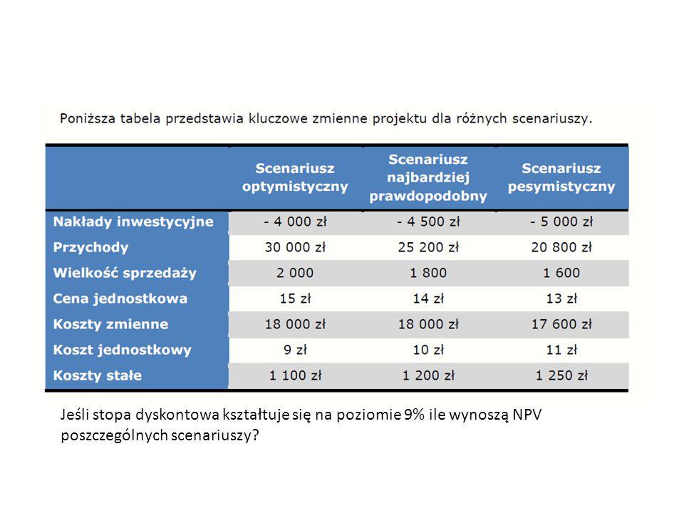Jeśli stopa dyskontowa kształtuje się na poziomie 9% ile wynoszą NPV poszczególnych scenariuszy?