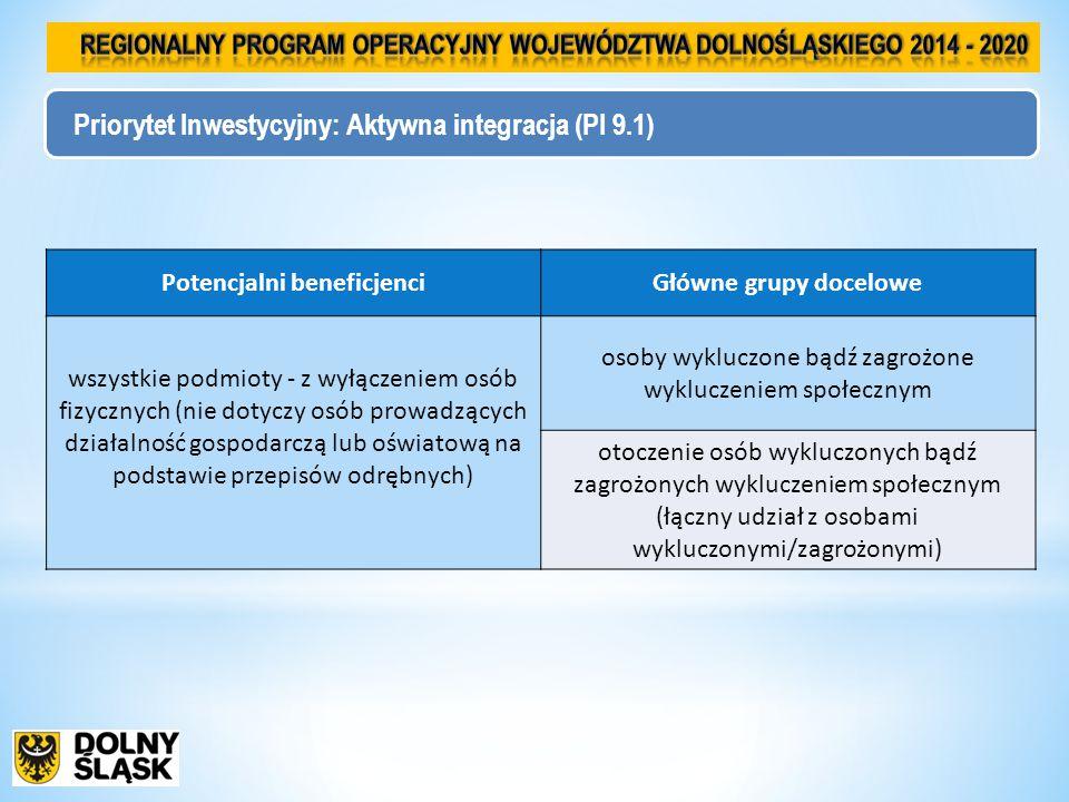 Priorytet Inwestycyjny: Aktywna integracja (PI 9.1) Potencjalni beneficjenciGłówne grupy docelowe wszystkie podmioty - z wyłączeniem osób fizycznych (nie dotyczy osób prowadzących działalność gospodarczą lub oświatową na podstawie przepisów odrębnych) osoby wykluczone bądź zagrożone wykluczeniem społecznym otoczenie osób wykluczonych bądź zagrożonych wykluczeniem społecznym (łączny udział z osobami wykluczonymi/zagrożonymi)