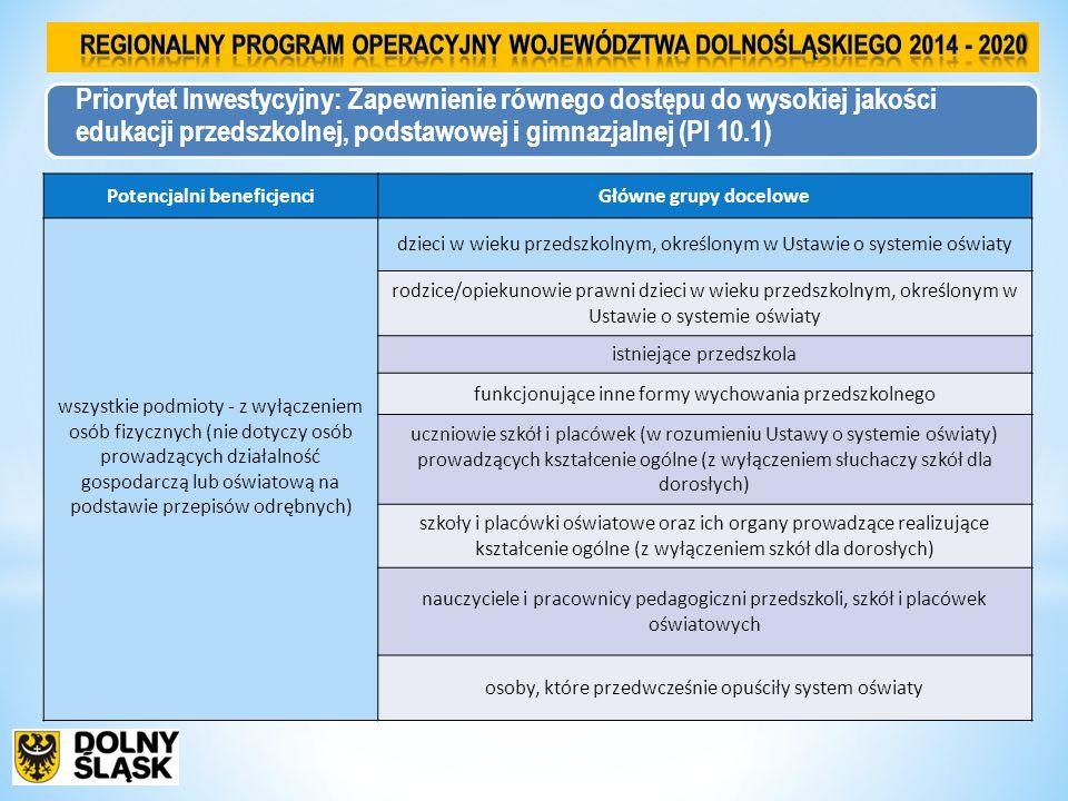 Priorytet Inwestycyjny: Zapewnienie równego dostępu do wysokiej jakości edukacji przedszkolnej, podstawowej i gimnazjalnej (PI 10.1) Potencjalni beneficjenciGłówne grupy docelowe wszystkie podmioty - z wyłączeniem osób fizycznych (nie dotyczy osób prowadzących działalność gospodarczą lub oświatową na podstawie przepisów odrębnych) dzieci w wieku przedszkolnym, określonym w Ustawie o systemie oświaty rodzice/opiekunowie prawni dzieci w wieku przedszkolnym, określonym w Ustawie o systemie oświaty istniejące przedszkola funkcjonujące inne formy wychowania przedszkolnego uczniowie szkół i placówek (w rozumieniu Ustawy o systemie oświaty) prowadzących kształcenie ogólne (z wyłączeniem słuchaczy szkół dla dorosłych) szkoły i placówki oświatowe oraz ich organy prowadzące realizujące kształcenie ogólne (z wyłączeniem szkół dla dorosłych) nauczyciele i pracownicy pedagogiczni przedszkoli, szkół i placówek oświatowych osoby, które przedwcześnie opuściły system oświaty