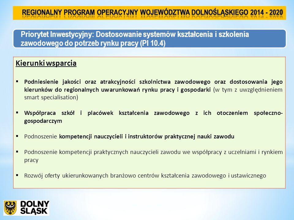 Priorytet Inwestycyjny: Dostosowanie systemów kształcenia i szkolenia zawodowego do potrzeb rynku pracy (PI 10.4) Kierunki wsparcia  Podniesienie jakości oraz atrakcyjności szkolnictwa zawodowego oraz dostosowania jego kierunków do regionalnych uwarunkowań rynku pracy i gospodarki (w tym z uwzględnieniem smart specialisation)  Współpraca szkół i placówek kształcenia zawodowego z ich otoczeniem społeczno- gospodarczym  Podnoszenie kompetencji nauczycieli i instruktorów praktycznej nauki zawodu  Podnoszenie kompetencji praktycznych nauczycieli zawodu we współpracy z uczelniami i rynkiem pracy  Rozwój oferty ukierunkowanych branżowo centrów kształcenia zawodowego i ustawicznego
