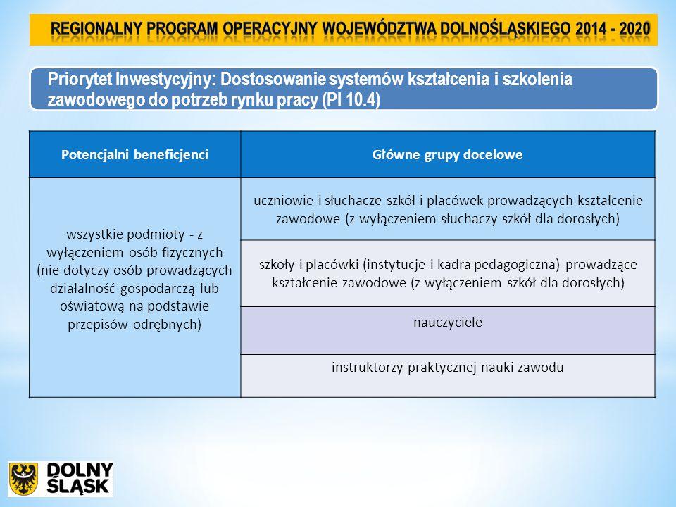Priorytet Inwestycyjny: Dostosowanie systemów kształcenia i szkolenia zawodowego do potrzeb rynku pracy (PI 10.4) Potencjalni beneficjenciGłówne grupy docelowe wszystkie podmioty - z wyłączeniem osób fizycznych (nie dotyczy osób prowadzących działalność gospodarczą lub oświatową na podstawie przepisów odrębnych) uczniowie i słuchacze szkół i placówek prowadzących kształcenie zawodowe (z wyłączeniem słuchaczy szkół dla dorosłych) szkoły i placówki (instytucje i kadra pedagogiczna) prowadzące kształcenie zawodowe (z wyłączeniem szkół dla dorosłych) nauczyciele instruktorzy praktycznej nauki zawodu