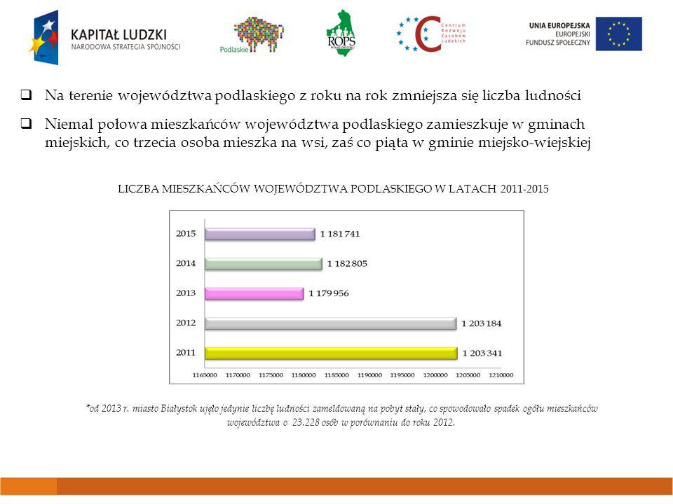  Gminy z terenu województwa podlaskiego w roku 2013 posiadały w swoim zasobie 15.731 mieszkań komunalnych – spadek w stosunku do roku poprzedniego o 974  Najwięcej mieszkań komunalnych znajdowało się w zasobach miast na prawach powiatu, na terenie 9 gmin zanotowano brak tego typu mieszkań  Na terenie 88 gmin brak jest mieszkań socjalnych STAN ZASOBÓW MIESZKANIOWYCH GMIN WOJEWÓDZTWA PODLASKIEGO W LATACH 2011-2013