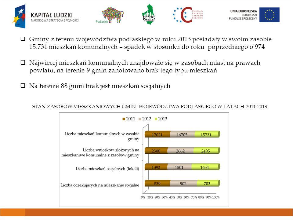  Na terenie województwa podlaskiego z pomocy społecznej korzysta 8% ogółu mieszkańców  W 2013 roku z pomocy i wsparcia skorzystało: 100 111 osób, (z czego 47% to osoby korzystające długotrwale)  Ze wsparcia OPS skorzystało: 89 756 osób, (52% to osoby korzystające długotrwale)  W stosunku do roku 2012 liczba beneficjentów pomocy wzrosła o 7,2%