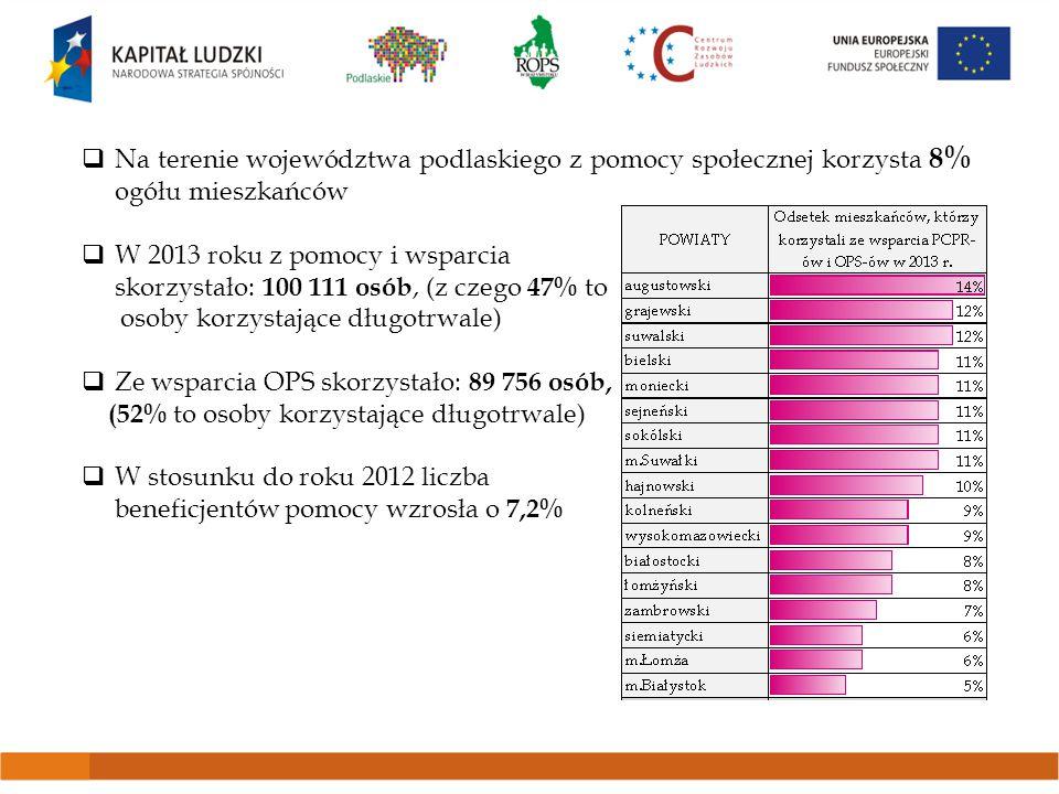  Na terenie województwa podlaskiego z pomocy społecznej korzysta 8% ogółu mieszkańców  W 2013 roku z pomocy i wsparcia skorzystało: 100 111 osób, (z