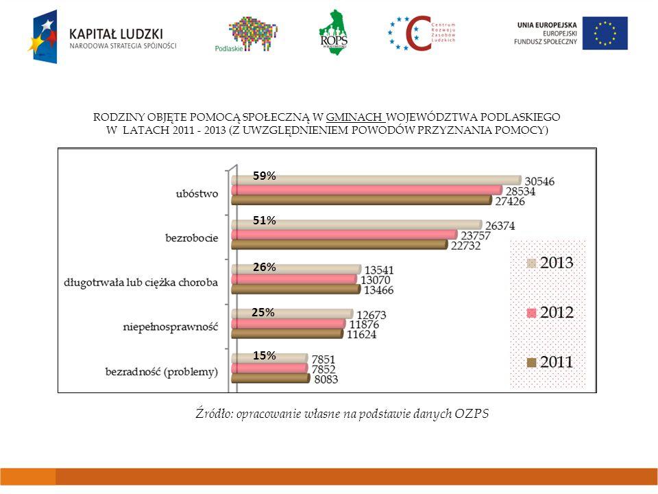 RODZINY OBJĘTE POMOCĄ SPOŁECZNĄ W POWIATACH WOJEWÓDZTWA PODLASKIEGO W LATACH 2011 - 2013 (Z UWZGLĘDNIENIEM POWODÓW PRZYZNANIA POMOCY) * świadczenia z powodu przemocy w rodzinie (sprawcy przemocy) dotyczą liczby osób (nie rodzin) Źródło: opracowanie własne na podstawie danych OZPS 46% 6% 5% 3% 1,4%