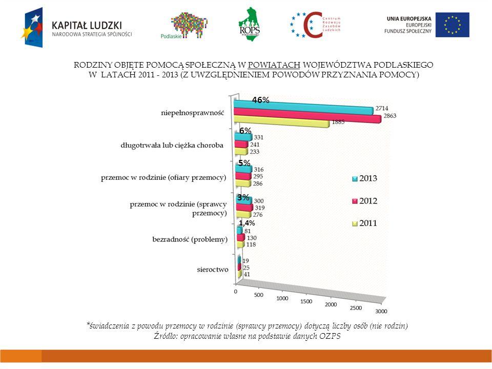 RODZINY OBJĘTE POMOCĄ SPOŁECZNĄ W POWIATACH WOJEWÓDZTWA PODLASKIEGO W LATACH 2011 - 2013 (Z UWZGLĘDNIENIEM POWODÓW PRZYZNANIA POMOCY) * świadczenia z