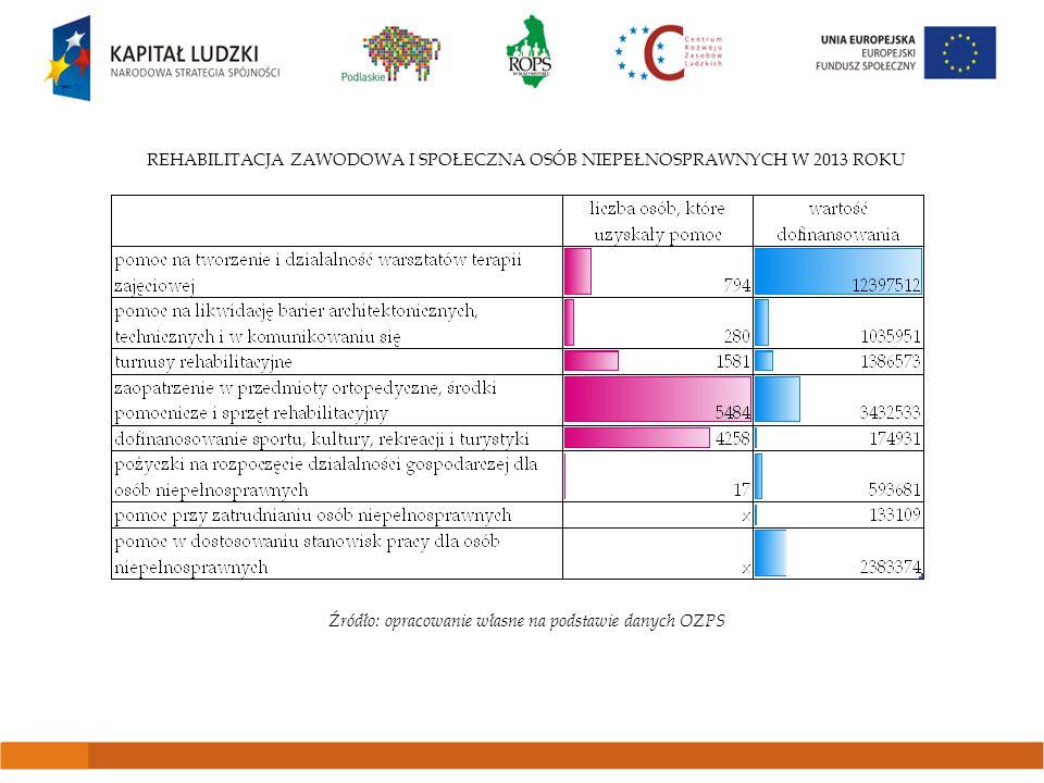 LICZBA OSÓB, KTÓRE W LATACH 2011-2013 SKORZYSTAŁY Z POMOCY OPS W POSTACI ŚWIADCZEŃ PIENIĘŻNYCH 1) Porównanie do ogółu osób, które otrzymały pomoc i wsparcie z OPS 2) Porównanie do ogółu osób, którym przyznano świadczenia pieniężne w OPS Źródło: opracowanie własne na podstawie danych OZPS 6,5% 13% 30% 60% 37% 74%