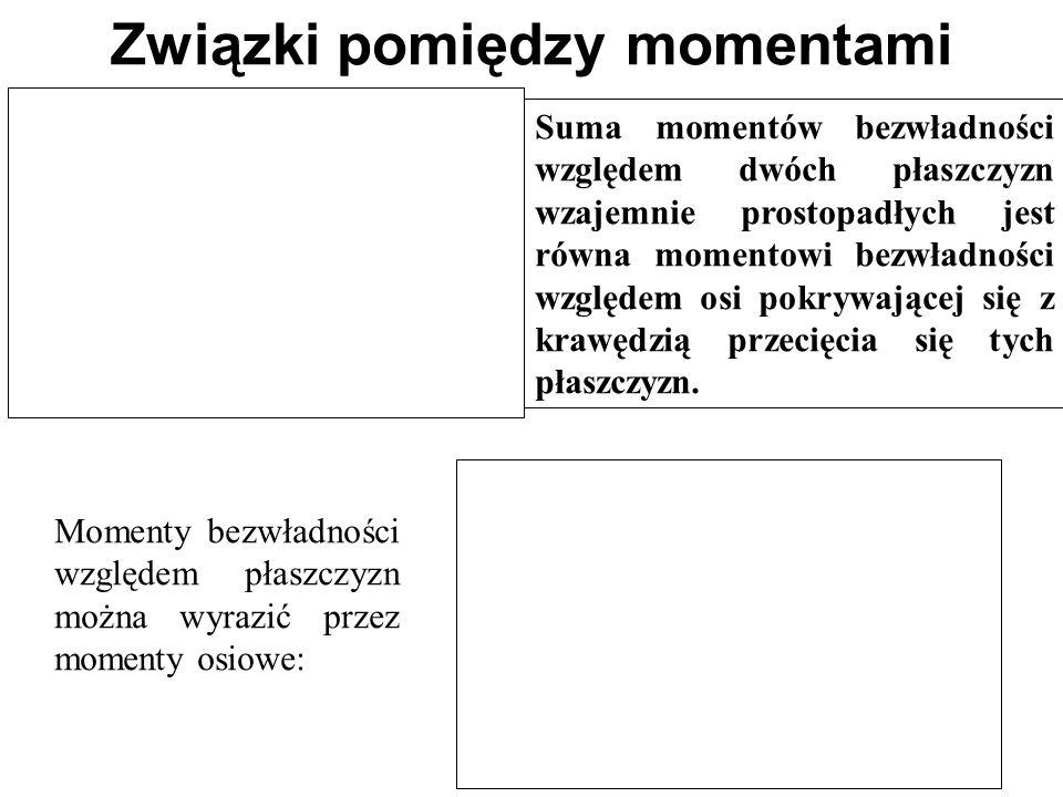 Związki pomiędzy momentami Suma momentów bezwładności względem dwóch płaszczyzn wzajemnie prostopadłych jest równa momentowi bezwładności względem osi