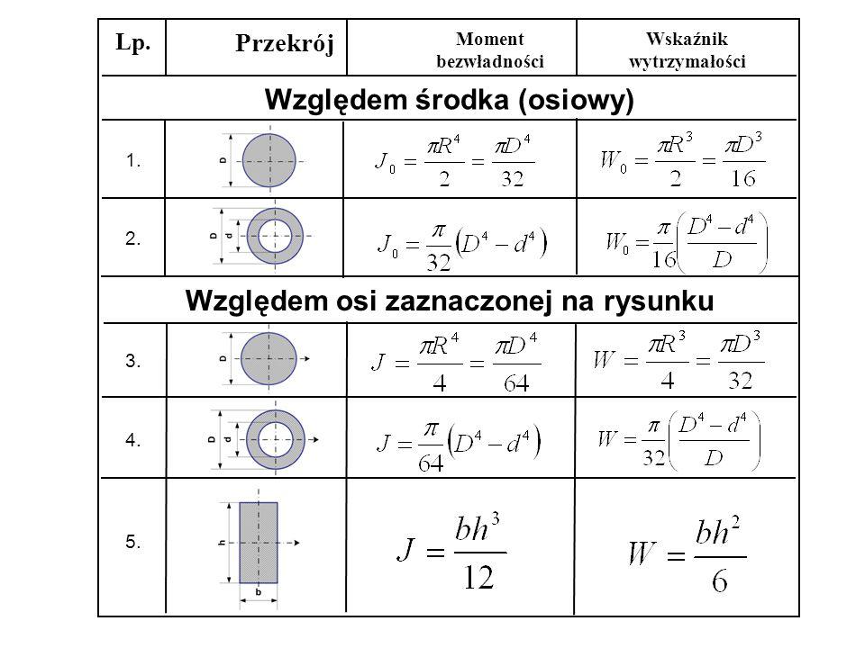 Lp. Przekrój Moment bezwładności Wskaźnik wytrzymałości Względem środka (osiowy) 1. 2. Względem osi zaznaczonej na rysunku 3. 4. 5.