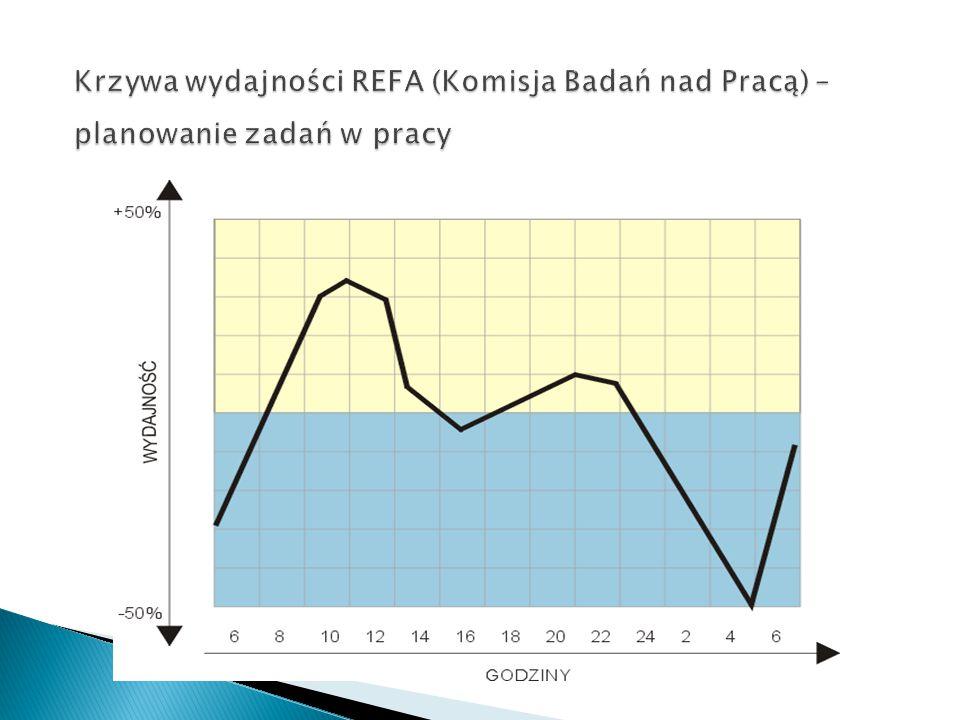 Krzywa wydajności REFA (Komisja Badań nad Pracą) – planowanie zadań w pracy