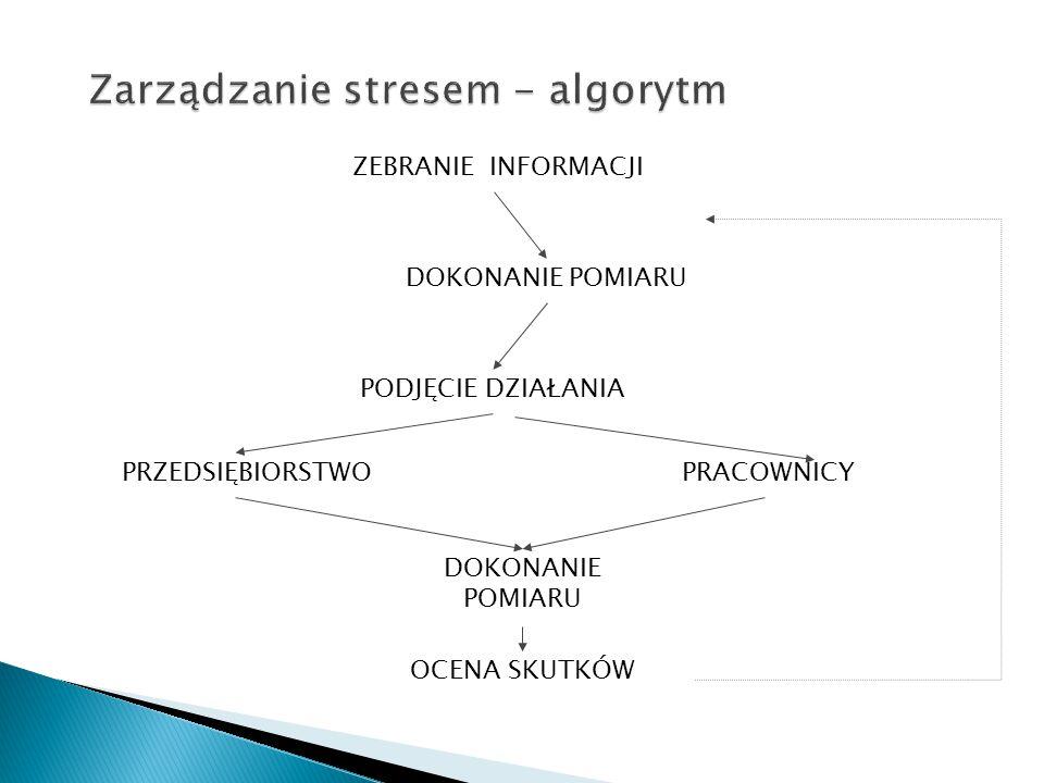 Zarządzanie stresem - algorytm PODJĘCIE DZIAŁANIA ZEBRANIE INFORMACJI PRACOWNICY PRZEDSIĘBIORSTWO DOKONANIE POMIARU OCENA SKUTKÓW