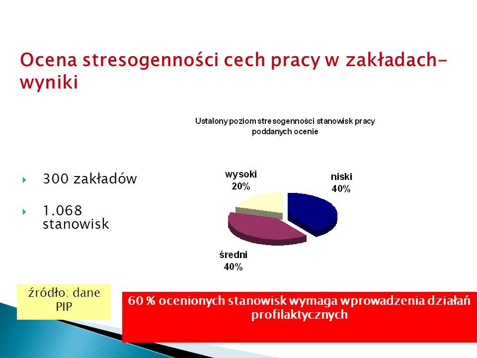 90 Ocena stresogenności cech pracy w zakładach- wyniki 60 % ocenionych stanowisk wymaga wprowadzenia działań profilaktycznych źródło: dane PIP  300 z