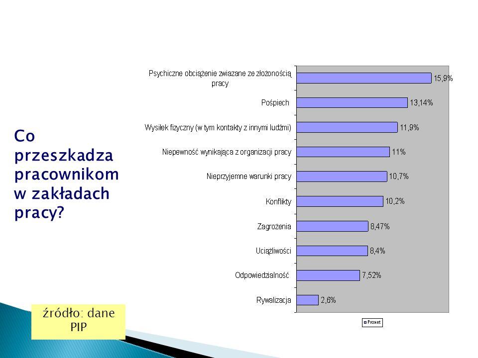 Co przeszkadza pracownikom w zakładach pracy? źródło: dane PIP