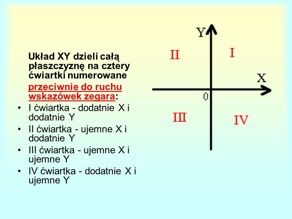 Układ XY dzieli całą płaszczyznę na cztery ćwiartki numerowane przeciwnie do ruchu wskazówek zegara: I ćwiartka - dodatnie X i dodatnie Y II ćwiartka