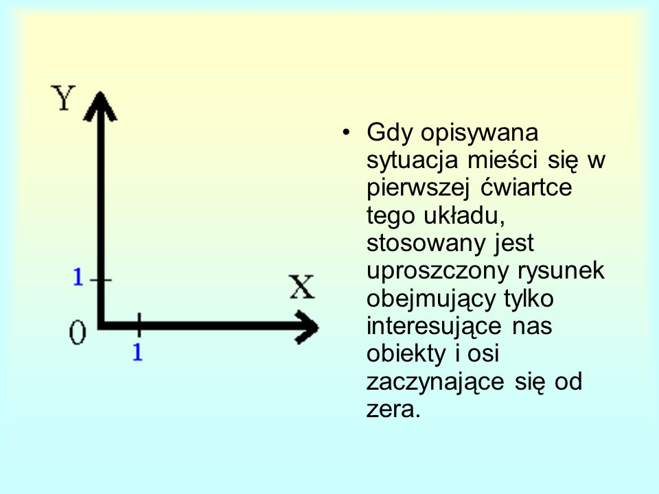 Gdy opisywana sytuacja mieści się w pierwszej ćwiartce tego układu, stosowany jest uproszczony rysunek obejmujący tylko interesujące nas obiekty i osi