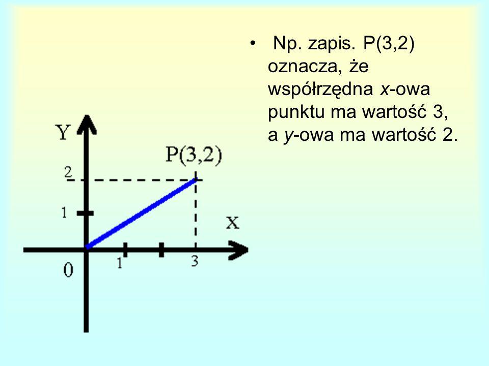 Np. zapis. P(3,2) oznacza, że współrzędna x-owa punktu ma wartość 3, a y-owa ma wartość 2.