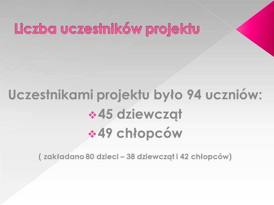 Uczestnikami projektu było 94 uczniów:  45 dziewcząt  49 chłopców ( zakładano 80 dzieci – 38 dziewcząt i 42 chłopców)