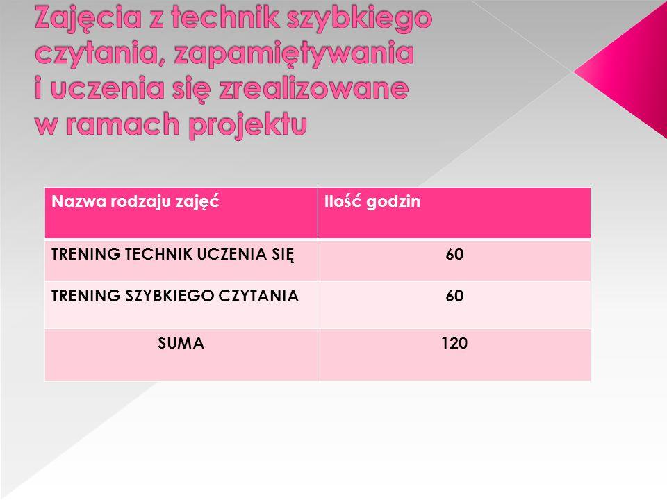 Nazwa rodzaju zajęćIlość godzin TRENING TECHNIK UCZENIA SIĘ60 TRENING SZYBKIEGO CZYTANIA60 SUMA120