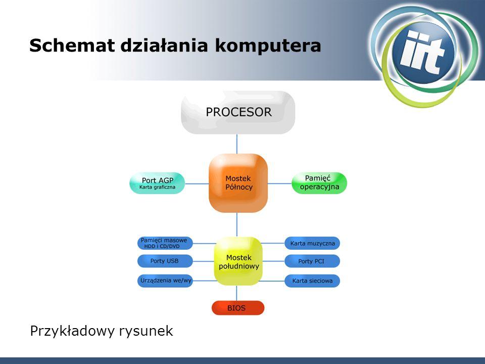Schemat działania komputera Przykładowy rysunek