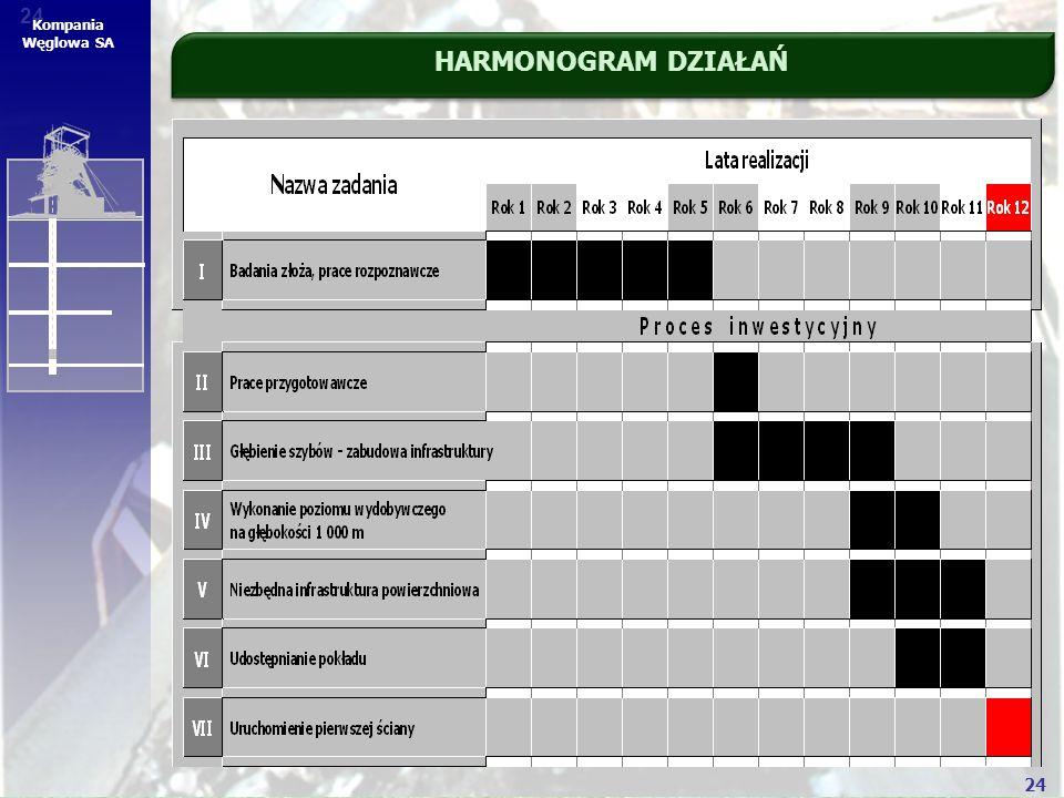 24 Kompania Węglowa SA HARMONOGRAM DZIAŁAŃ